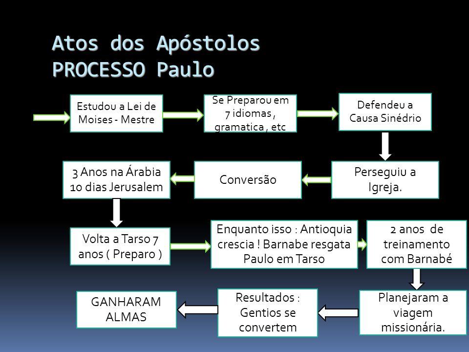 Atos dos Apóstolos PROCESSO Paulo