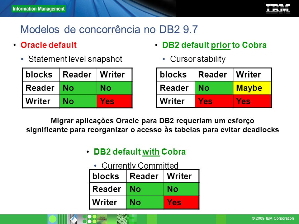 Modelos de concorrência no DB2 9.7