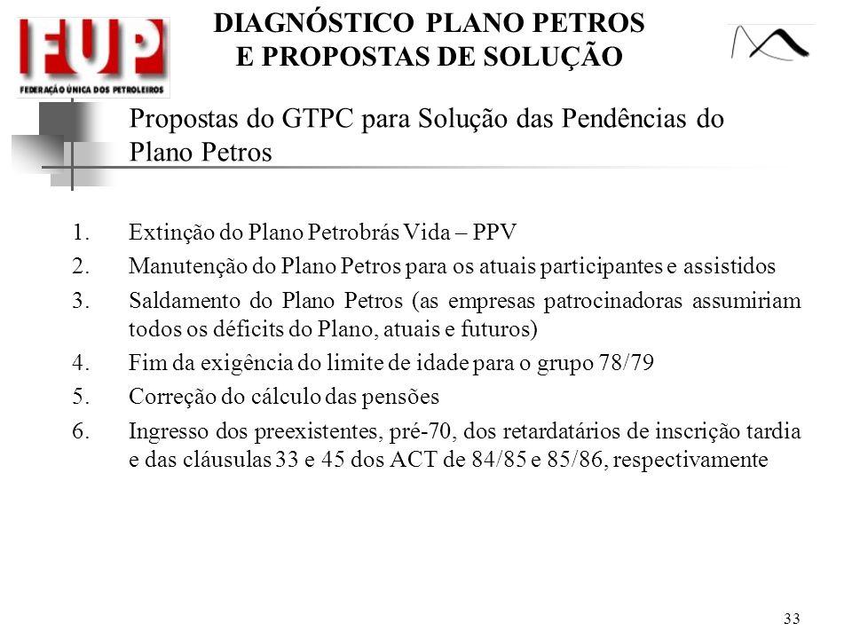 Propostas do GTPC para Solução das Pendências do Plano Petros