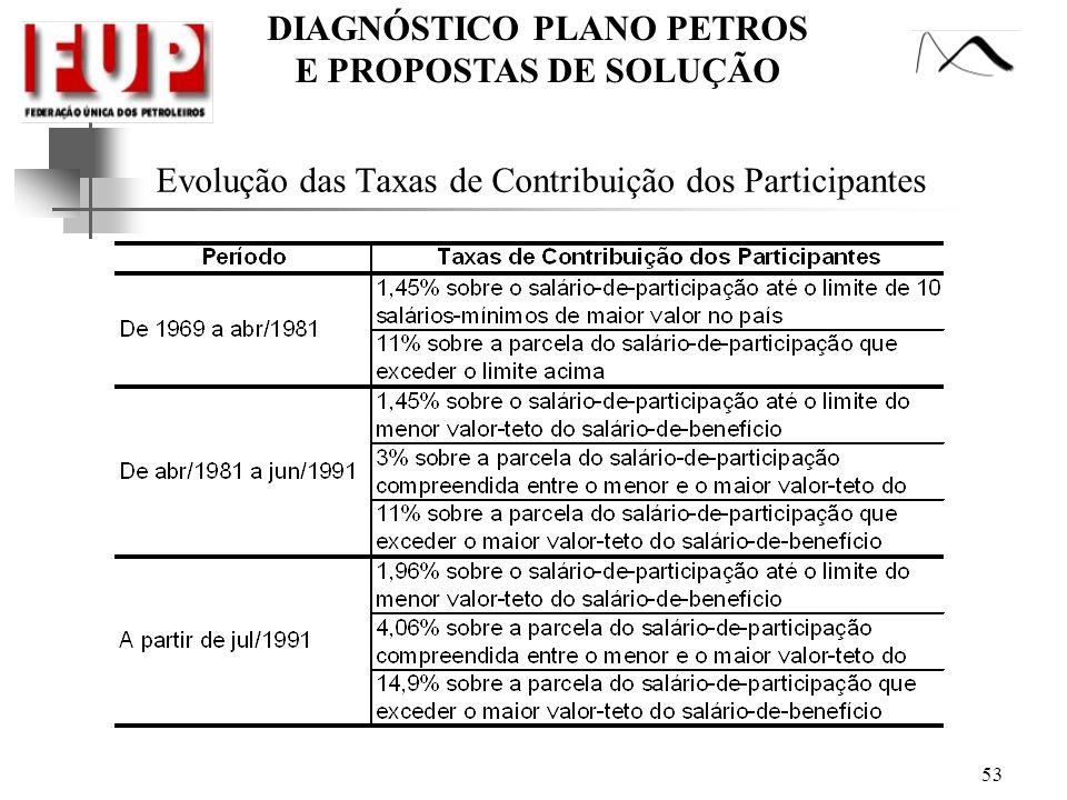 Evolução das Taxas de Contribuição dos Participantes