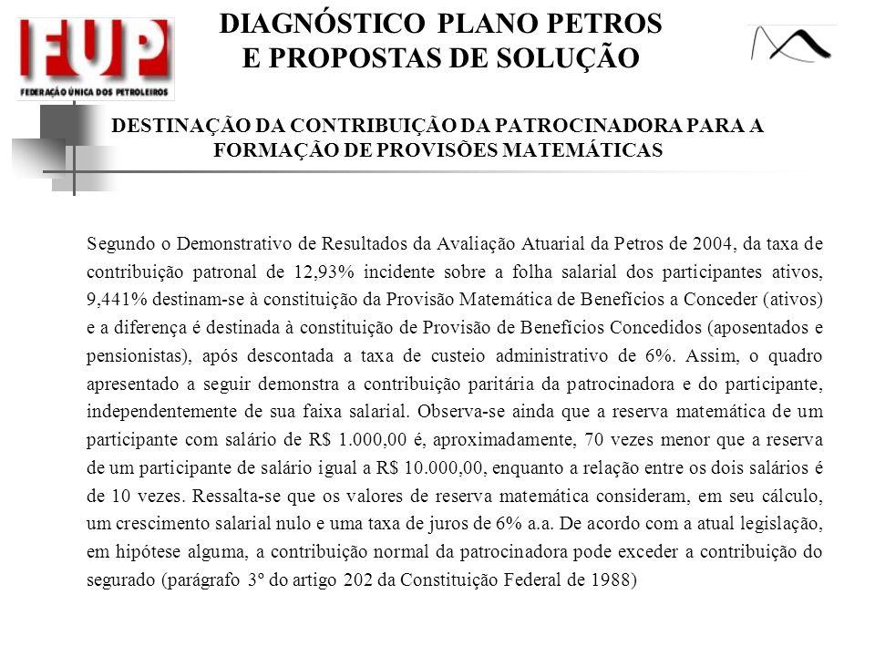 DESTINAÇÃO DA CONTRIBUIÇÃO DA PATROCINADORA PARA A FORMAÇÃO DE PROVISÕES MATEMÁTICAS