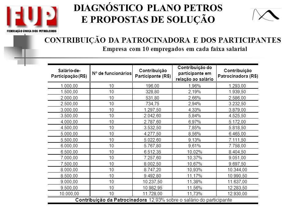 CONTRIBUIÇÃO DA PATROCINADORA E DOS PARTICIPANTES Empresa com 10 empregados em cada faixa salarial