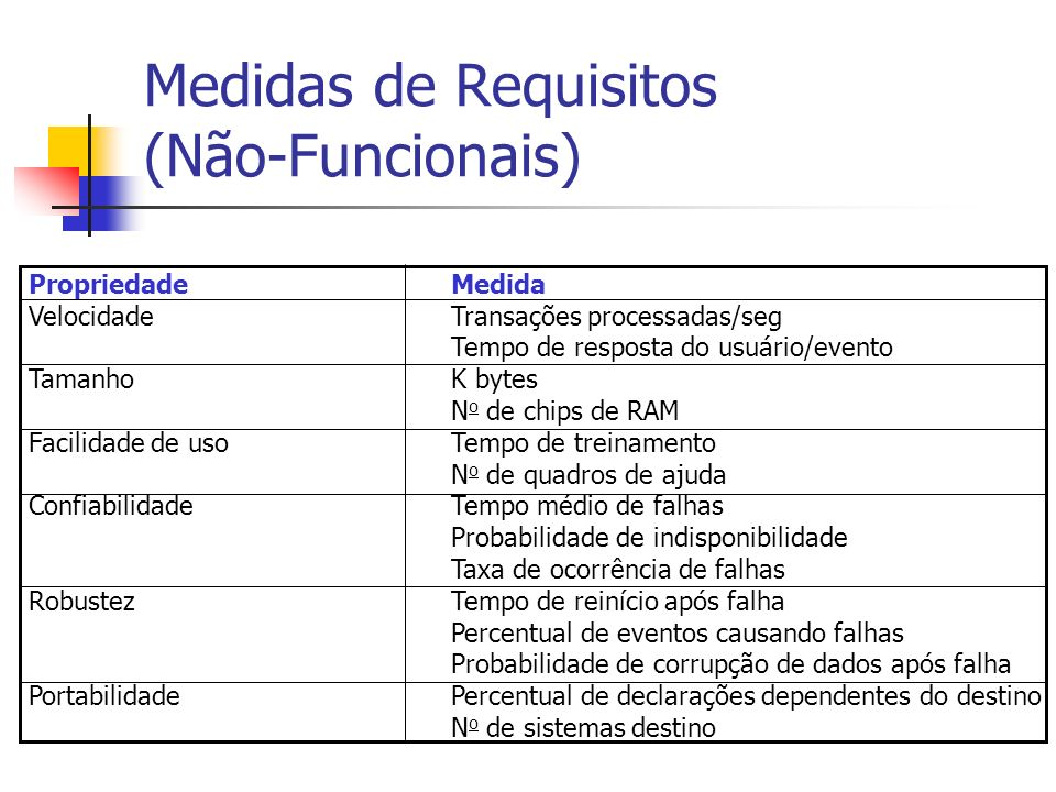 Medidas de Requisitos (Não-Funcionais)