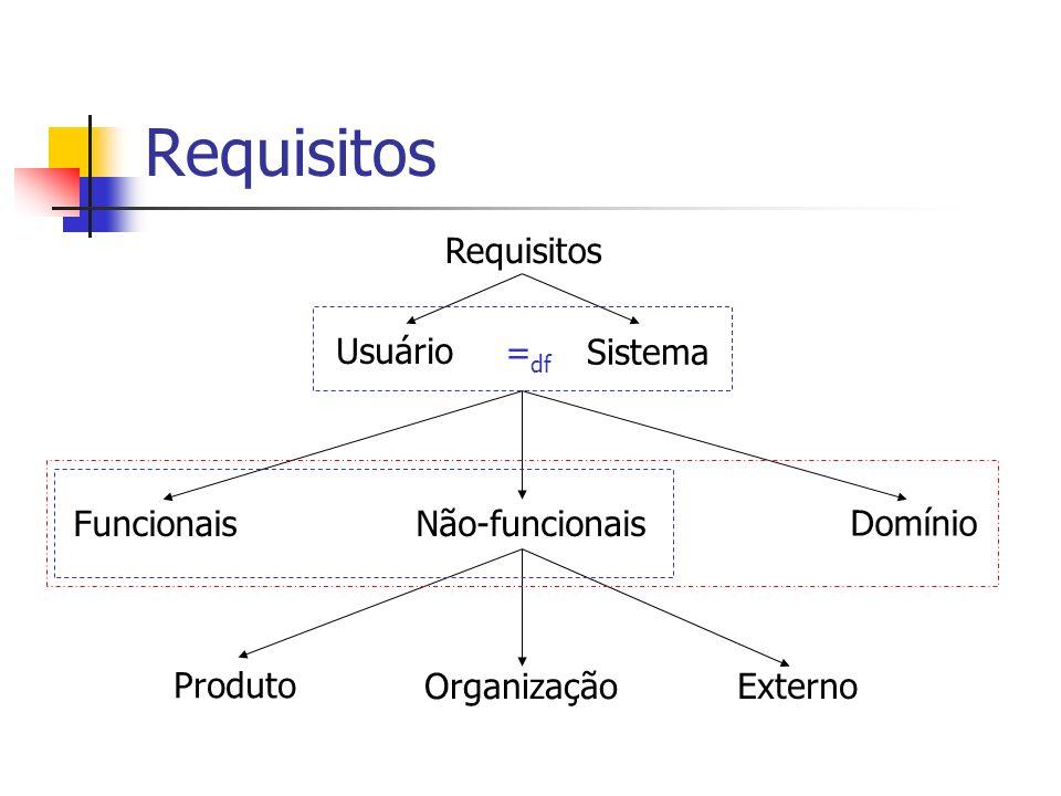 Requisitos Requisitos Usuário =df Sistema Funcionais Não-funcionais