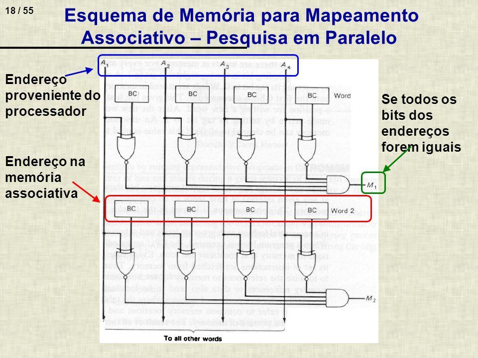 Esquema de Memória para Mapeamento Associativo – Pesquisa em Paralelo