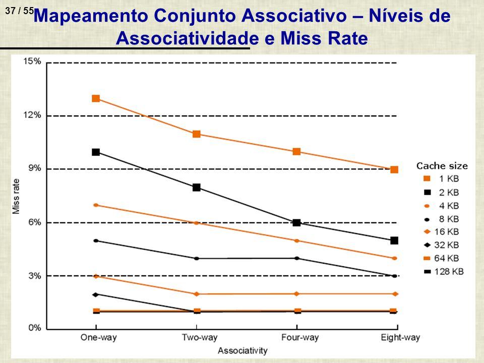 Mapeamento Conjunto Associativo – Níveis de Associatividade e Miss Rate