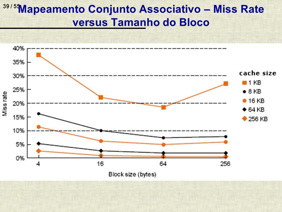 Mapeamento Conjunto Associativo – Miss Rate versus Tamanho do Bloco
