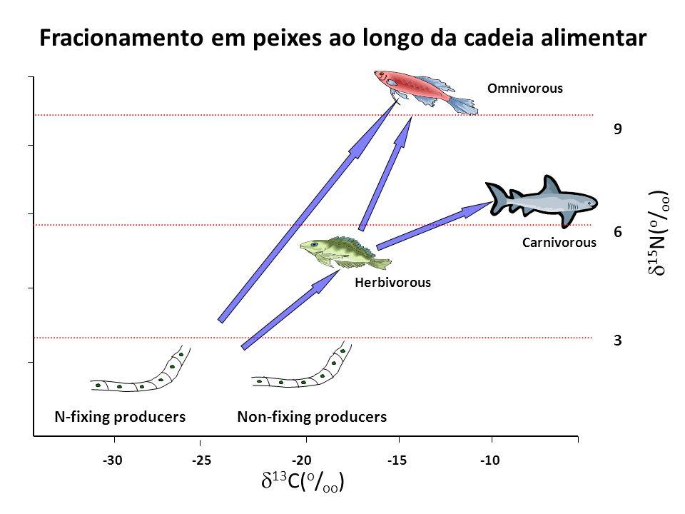 Fracionamento em peixes ao longo da cadeia alimentar