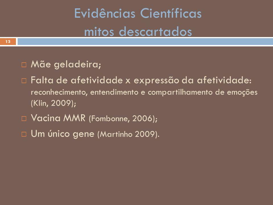 Evidências Científicas mitos descartados