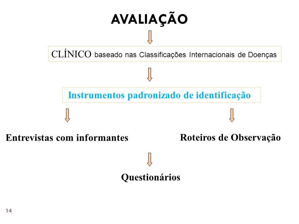 AVALIAÇÃO CLÍNICO baseado nas Classificações Internacionais de Doenças