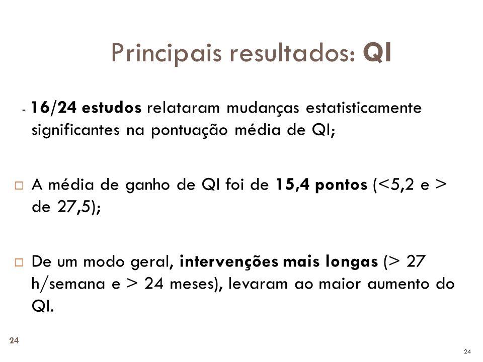 Principais resultados: QI