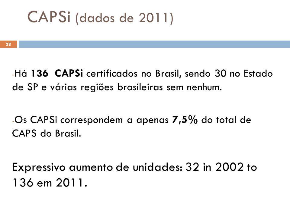 CAPSi (dados de 2011) Há 136 CAPSi certificados no Brasil, sendo 30 no Estado de SP e várias regiões brasileiras sem nenhum.