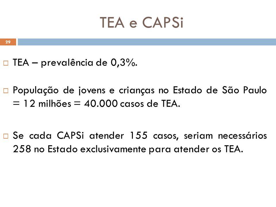 TEA e CAPSi TEA – prevalência de 0,3%.