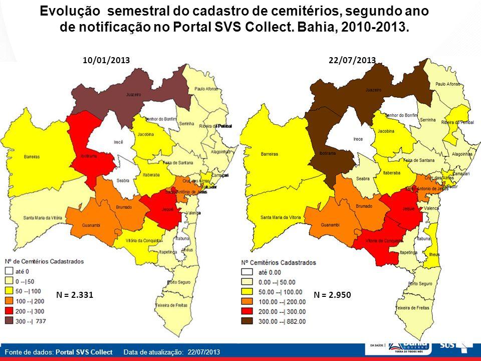 Evolução semestral do cadastro de cemitérios, segundo ano de notificação no Portal SVS Collect. Bahia, 2010-2013.