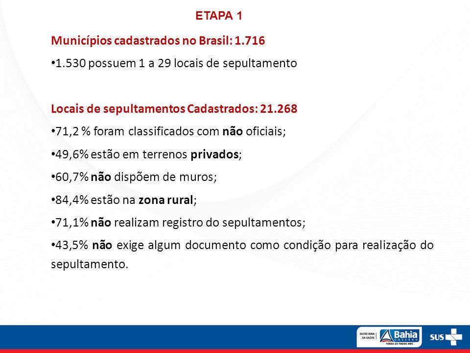 Municípios cadastrados no Brasil: 1.716
