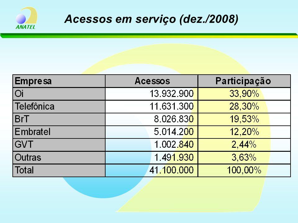Acessos em serviço (dez./2008)