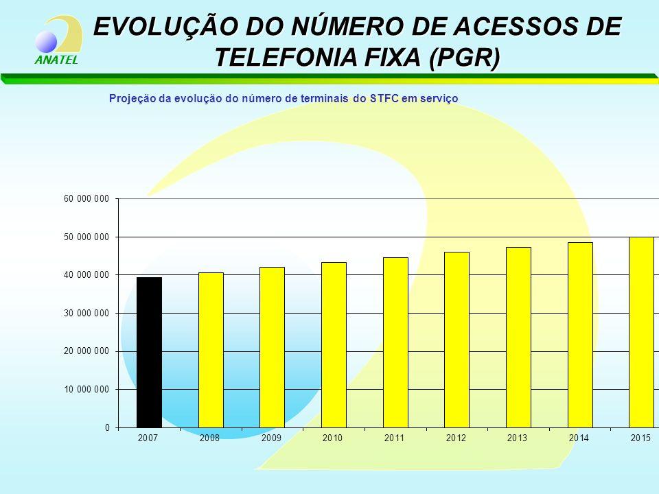 EVOLUÇÃO DO NÚMERO DE ACESSOS DE TELEFONIA FIXA (PGR)