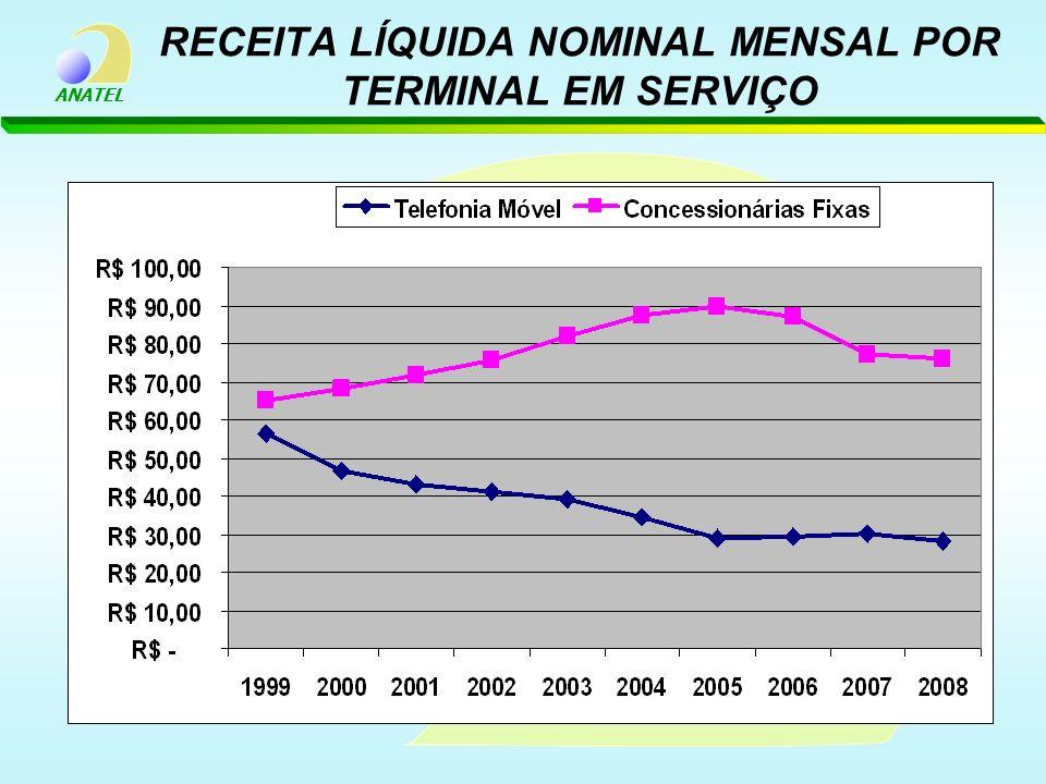 RECEITA LÍQUIDA NOMINAL MENSAL POR TERMINAL EM SERVIÇO