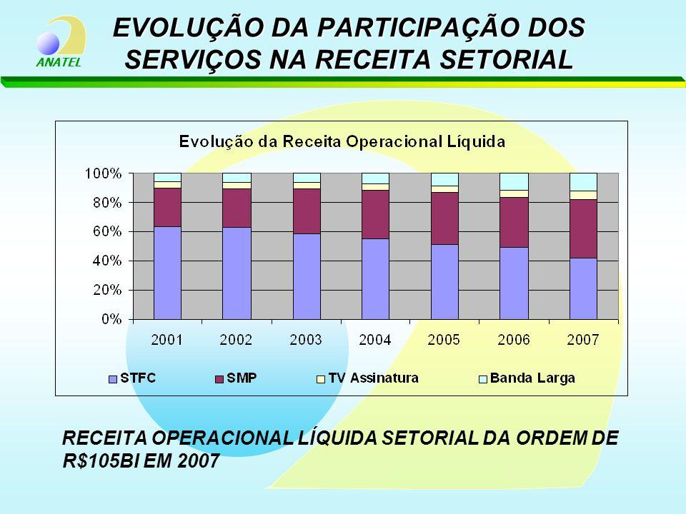 EVOLUÇÃO DA PARTICIPAÇÃO DOS SERVIÇOS NA RECEITA SETORIAL