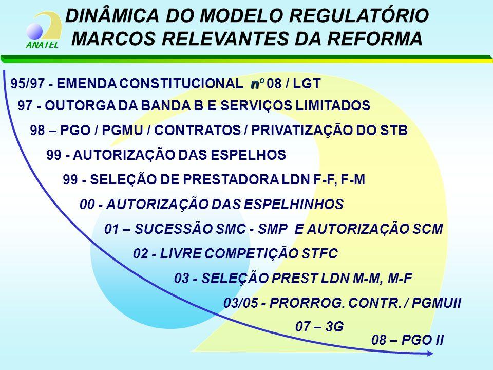 DINÂMICA DO MODELO REGULATÓRIO MARCOS RELEVANTES DA REFORMA