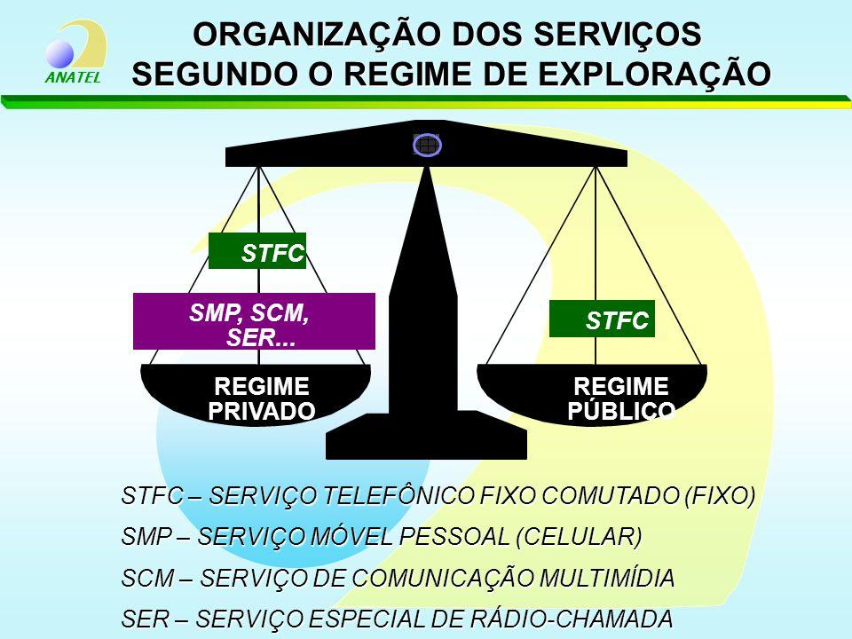 ORGANIZAÇÃO DOS SERVIÇOS SEGUNDO O REGIME DE EXPLORAÇÃO
