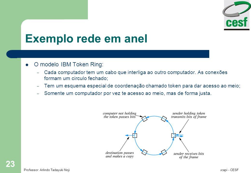 Exemplo rede em anel O modelo IBM Token Ring: