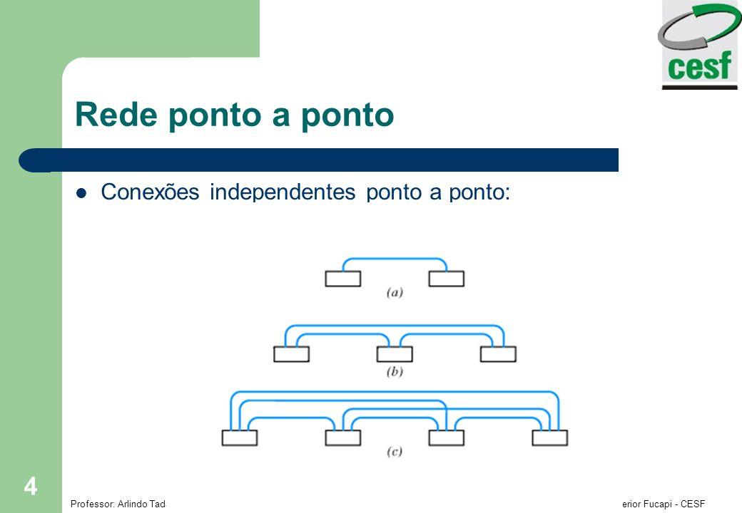 Rede ponto a ponto Conexões independentes ponto a ponto: