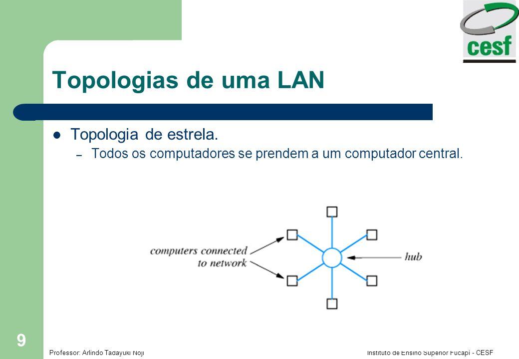 Topologias de uma LAN Topologia de estrela.