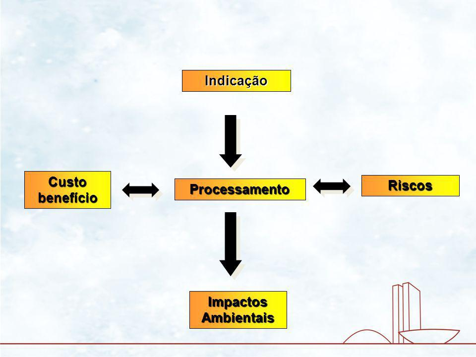 Indicação Custo benefício Riscos Processamento Impactos Ambientais