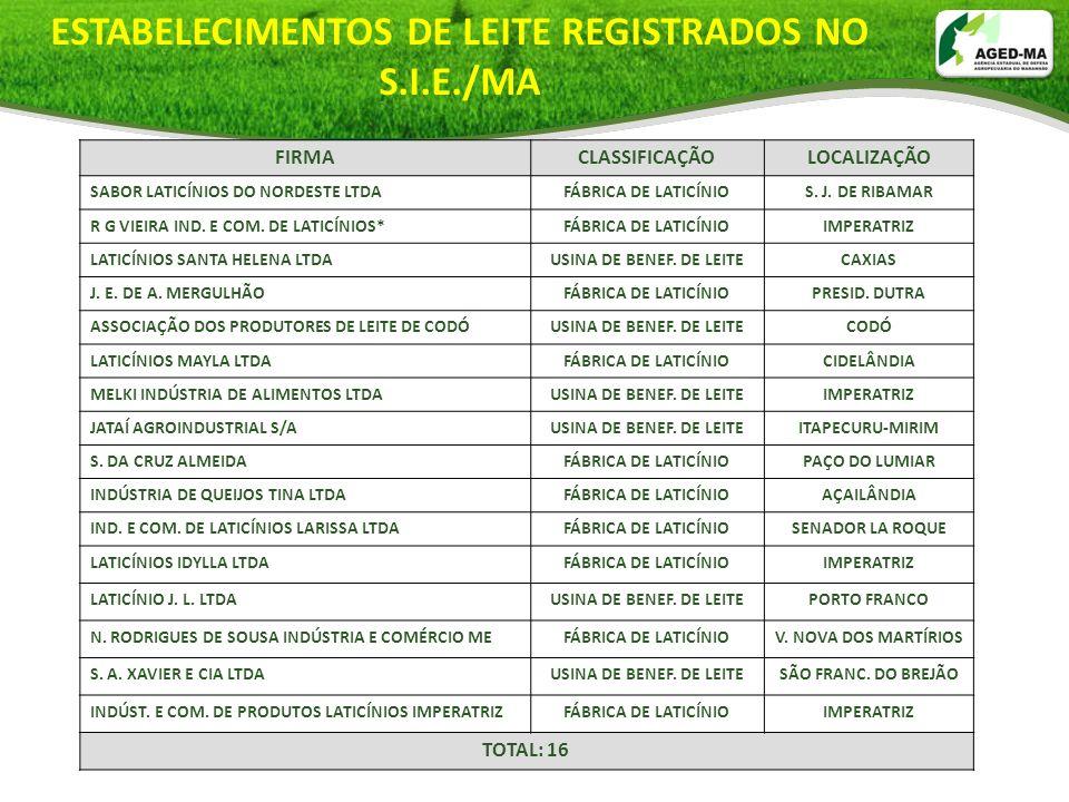 ESTABELECIMENTOS DE LEITE REGISTRADOS NO S.I.E./MA