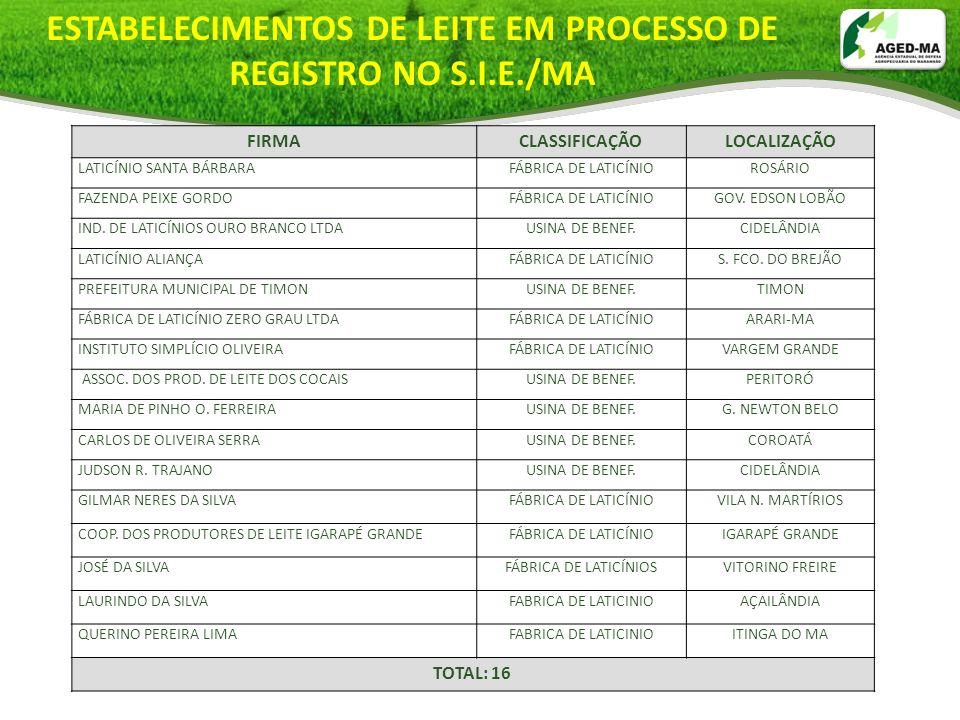 ESTABELECIMENTOS DE LEITE EM PROCESSO DE REGISTRO NO S.I.E./MA