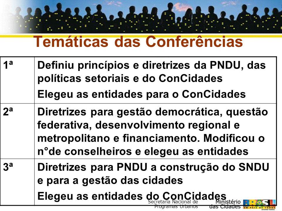 Temáticas das Conferências
