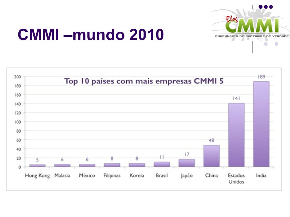 CMMI –mundo 2010