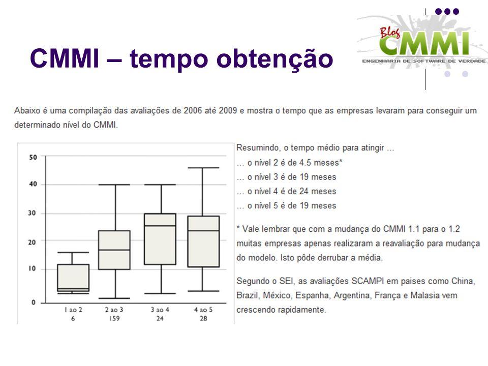 CMMI – tempo obtenção
