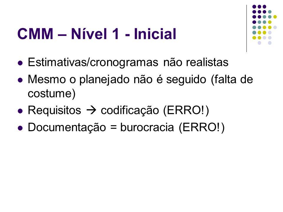 CMM – Nível 1 - Inicial Estimativas/cronogramas não realistas