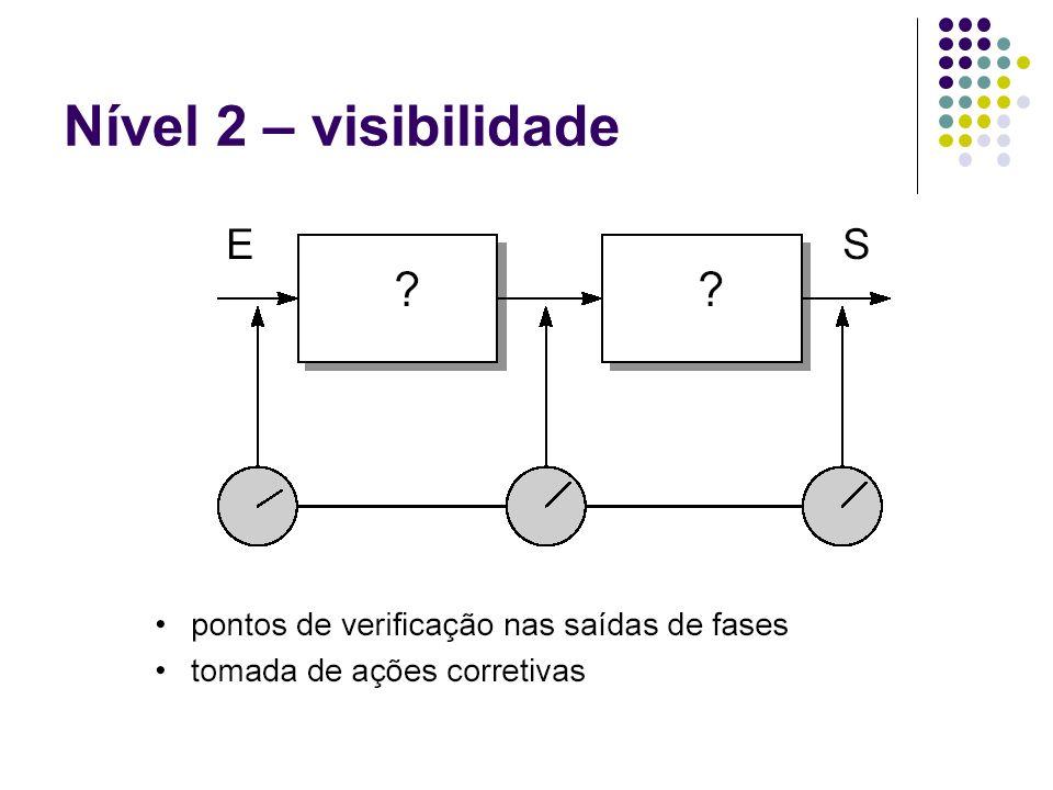 Nível 2 – visibilidade