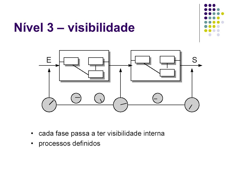 Nível 3 – visibilidade