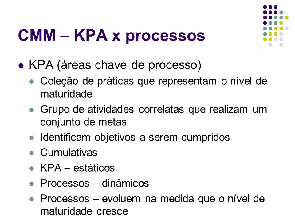 CMM – KPA x processos KPA (áreas chave de processo)