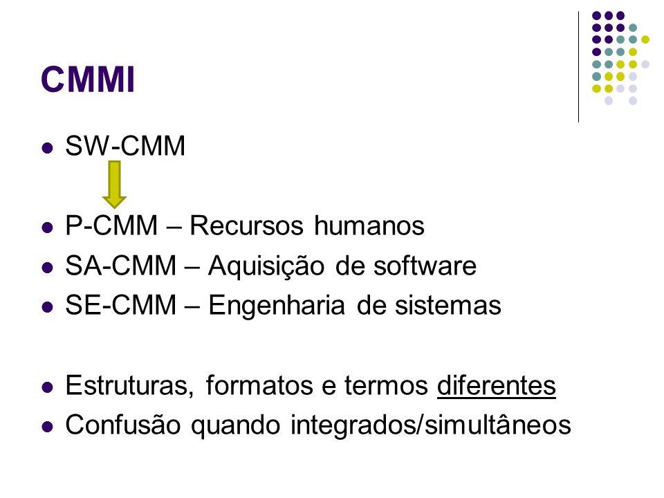 CMMI SW-CMM P-CMM – Recursos humanos SA-CMM – Aquisição de software