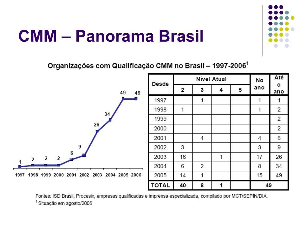 CMM – Panorama Brasil