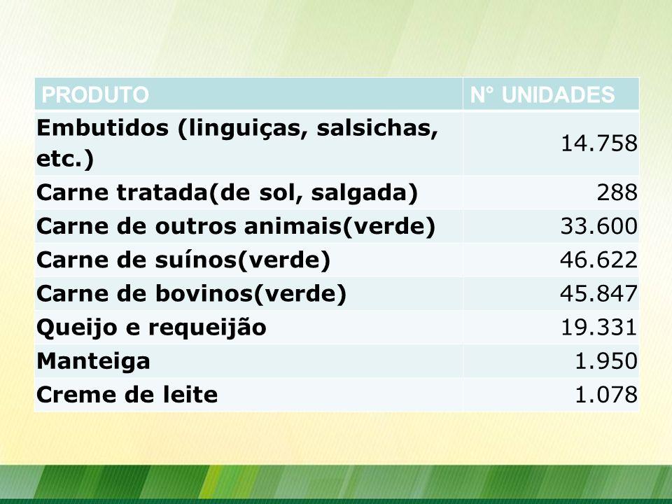 PRODUTO N° UNIDADES. Embutidos (linguiças, salsichas, etc.) 14.758. Carne tratada(de sol, salgada)