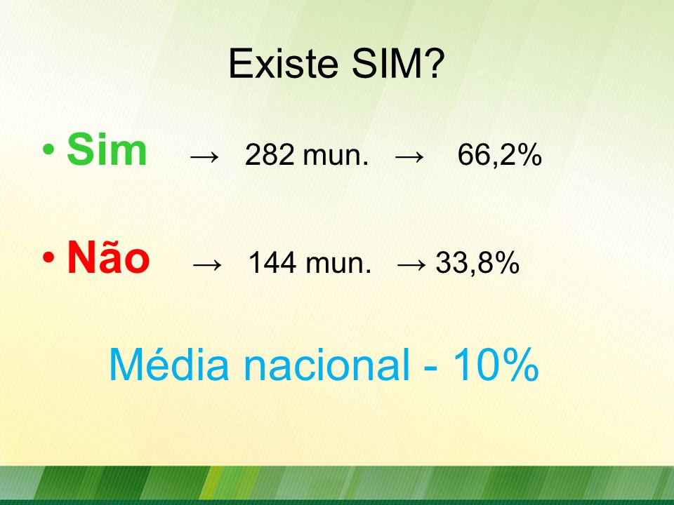 Sim → 282 mun. → 66,2% Não → 144 mun. → 33,8% Média nacional - 10%