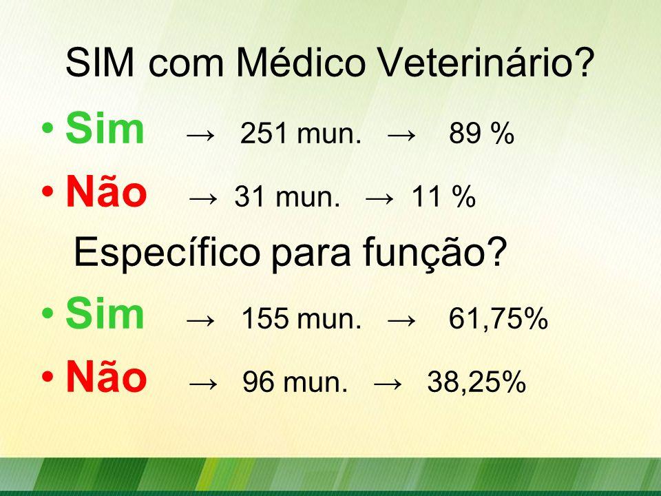 SIM com Médico Veterinário