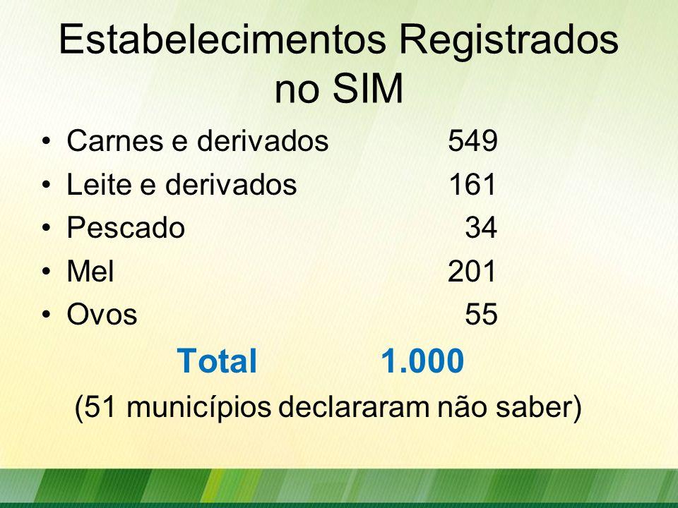 Estabelecimentos Registrados no SIM