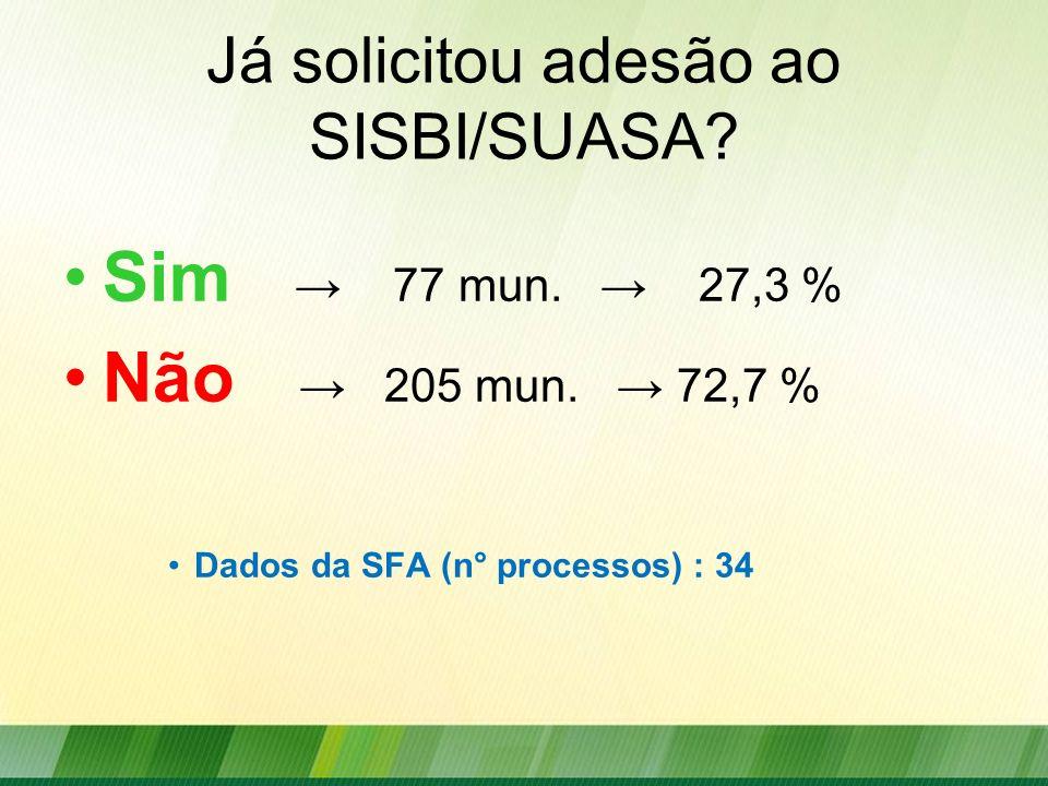 Já solicitou adesão ao SISBI/SUASA