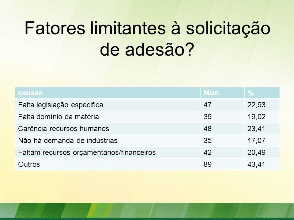 Fatores limitantes à solicitação de adesão