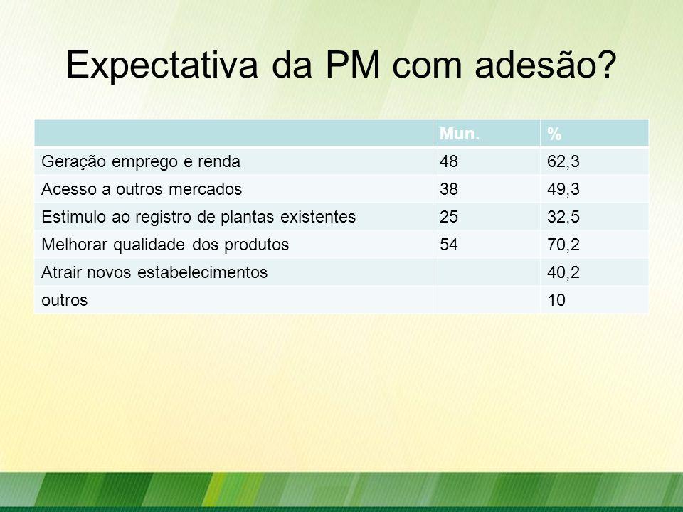 Expectativa da PM com adesão