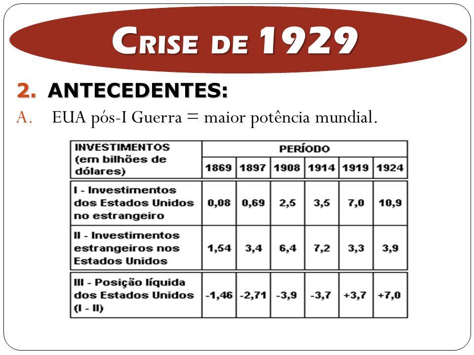 CRISE DE 1929 ANTECEDENTES: EUA pós-I Guerra = maior potência mundial.