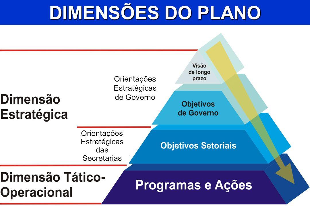 DIMENSÕES DO PLANO Orientações Estratégicas de Governo