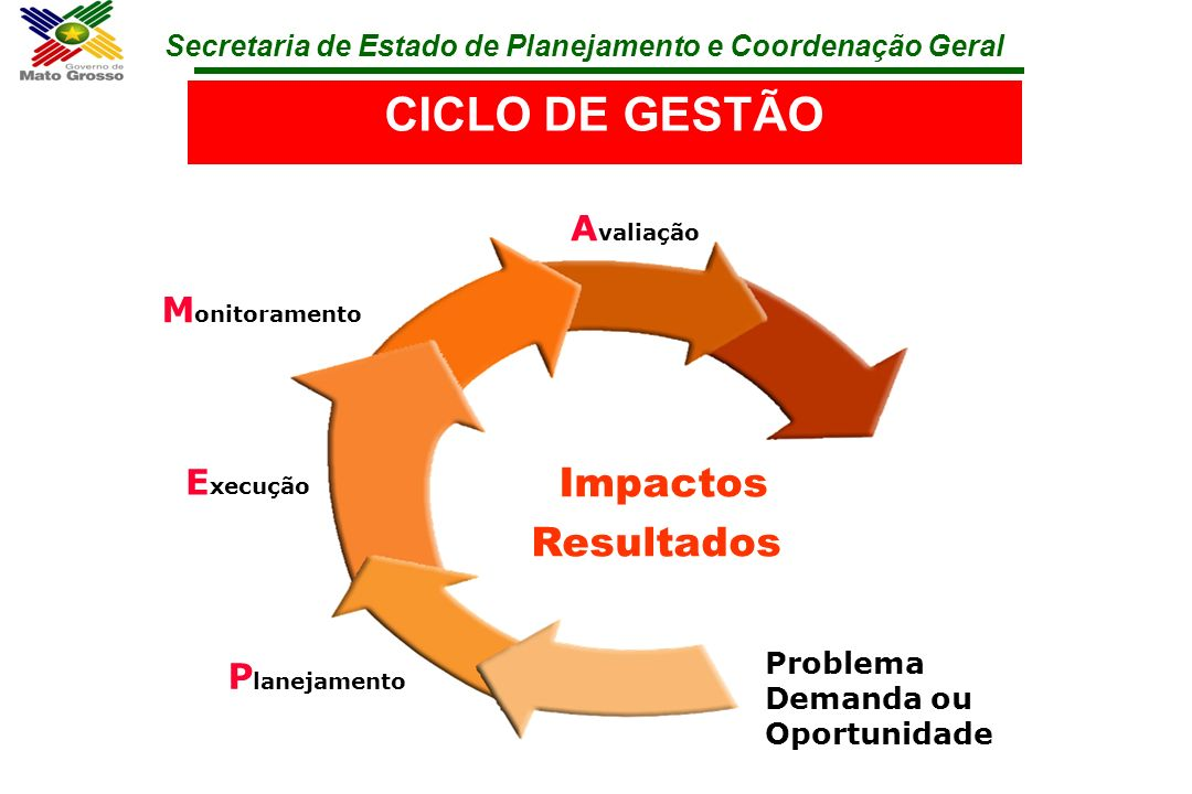 CICLO DE GESTÃO Impactos Resultados Avaliação Monitoramento Execução